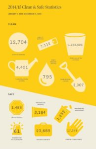 DID clean safe stats 2014 15 post